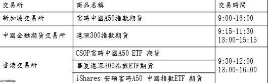 陸股ETF延長交易時間