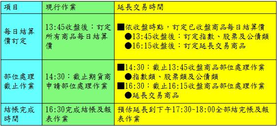 陸股ETF延長交易時間2