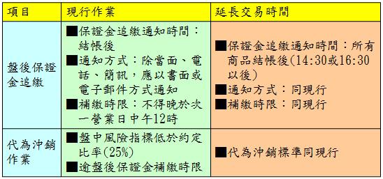 陸股ETF延長交易時間4