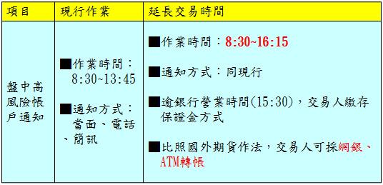 陸股ETF延長交易時間3