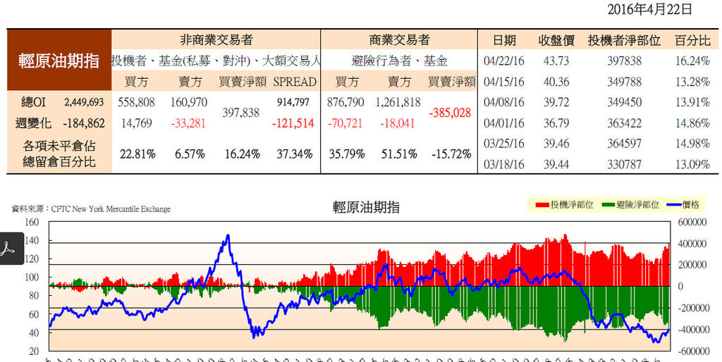 cftc-輕原油期貨