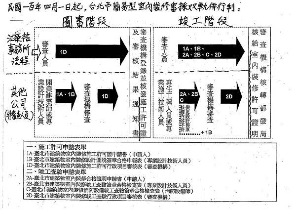 100年台北市簡易室裝流程採雙軌制