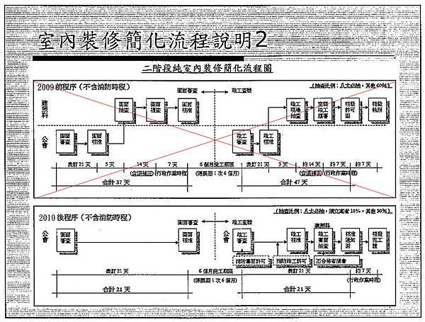 北縣二階室裝流程表-2