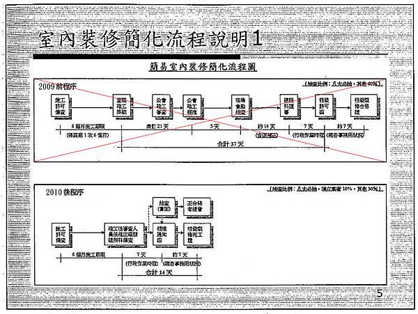 北縣簡易室裝流程表-1