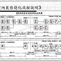 北縣變使室裝流程表-3