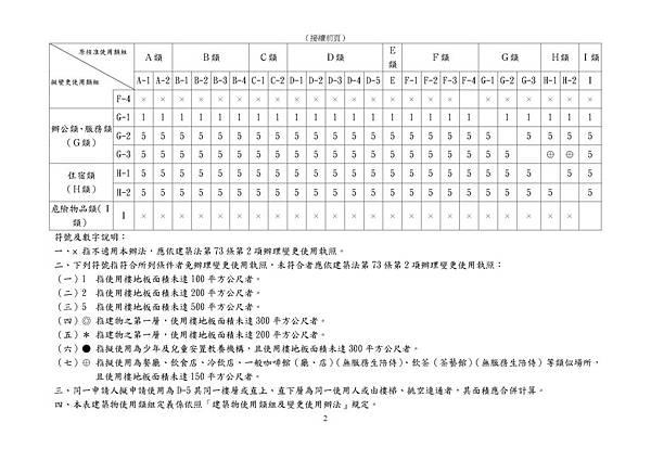 101.11.30.臺北市一定規模以下建築物變更使用類組免辦理變更使用執照表_頁面_2