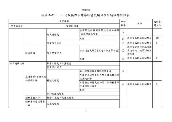 101.11.30.臺北市一定規模以下建築物變更項目及申請程序對照表_頁面_2
