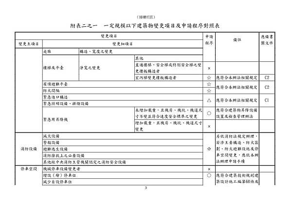 101.11.30.臺北市一定規模以下建築物變更項目及申請程序對照表_頁面_3