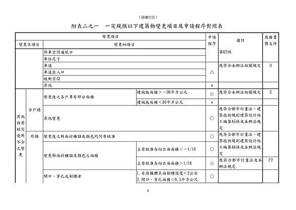 101.11.30.臺北市一定規模以下建築物變更項目及申請程序對照表_頁面_4