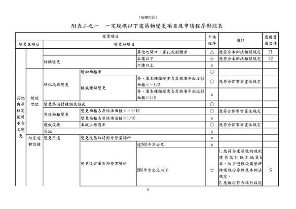 101.11.30.臺北市一定規模以下建築物變更項目及申請程序對照表_頁面_5