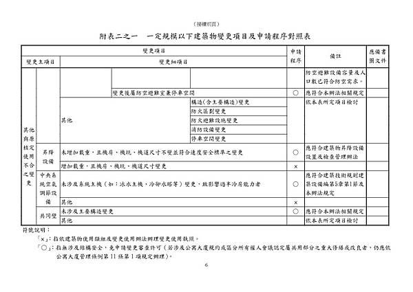 101.11.30.臺北市一定規模以下建築物變更項目及申請程序對照表_頁面_6