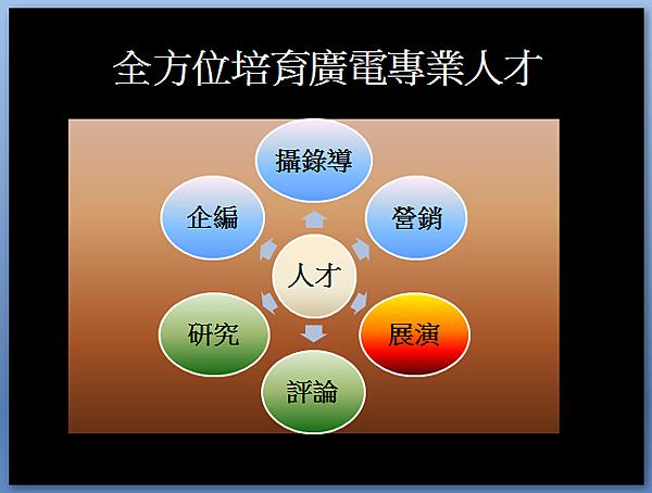 廣電系核心能力.png