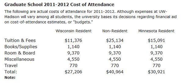 UW Cost of Attendance.png
