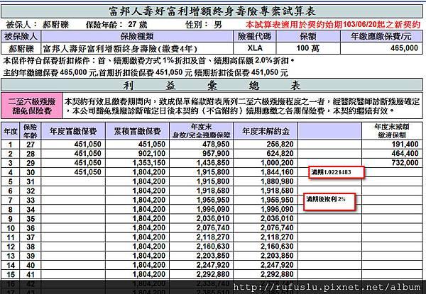 富邦20140620上市之四年期儲蓄險保單-1
