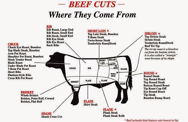 beefchart.jpg