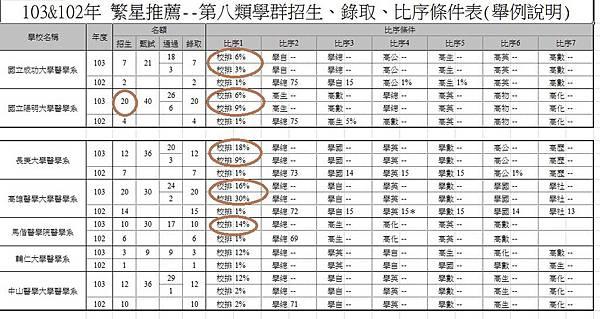 103-102繁星第八學群資訊舉例說明