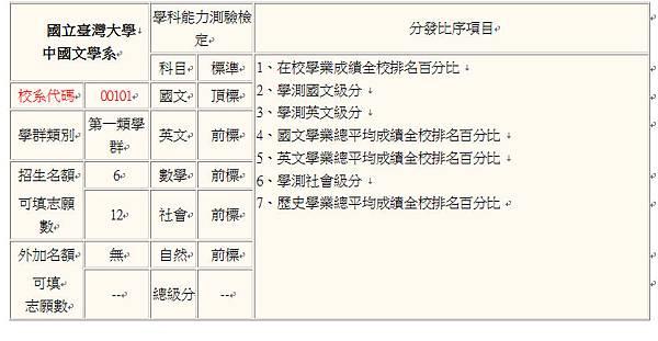 103台大中文繁星
