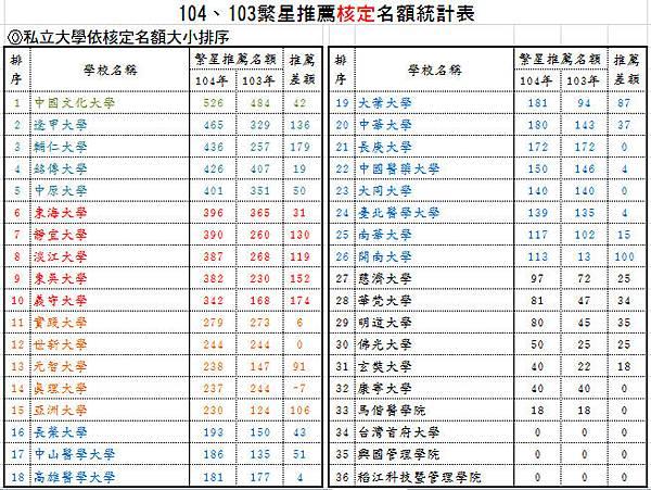 104、103繁星推薦核定名額統計表-私立大學依核定名額大小排序