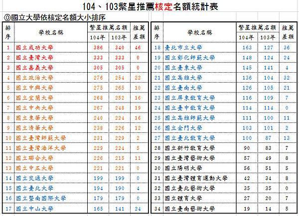 104、103繁星推薦核定名額統計表-國立大學依核定名額大小排序