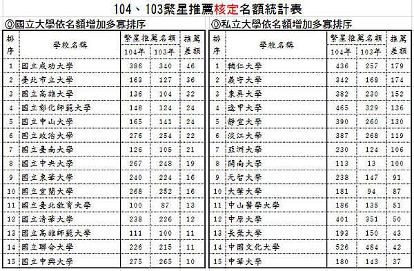 104、103繁星推薦核定名額統計表-依名額增加多寡排序(國立、私立各前15名)