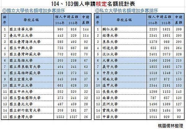 104、103個人申請核定名額統計表-依名額增加多寡排序(國立、私立各前15名)