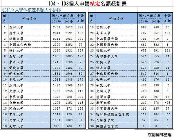 104、103個人申請核定名額統計表-私立大學依核定名額大小排序