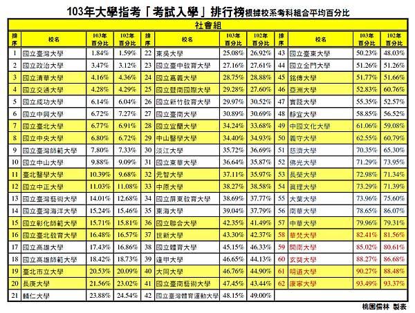103大學排行參考表