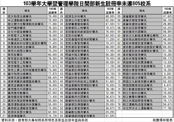 103學年大學暨管理學院日間部新生註冊率未達80%校系