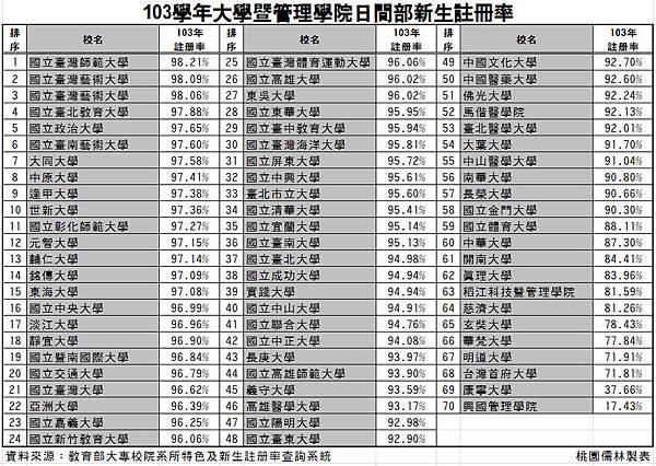103年大學註冊率