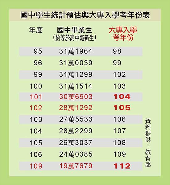 大專考生人數表