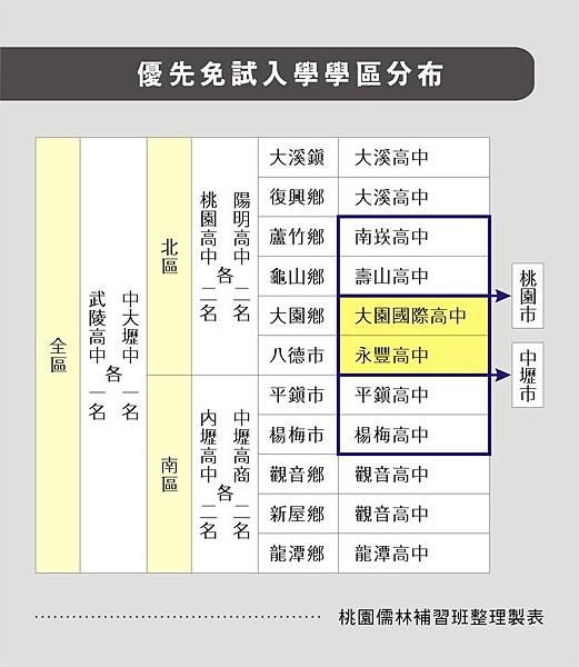 103_優先免試入學學區分布_12.27JPG