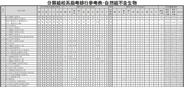 分類組校系指考排行參考表-自然組不含生物(大)