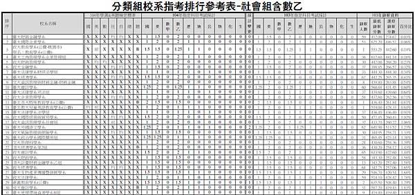 分類組校系指考排行參考表-社會組含數乙(大)