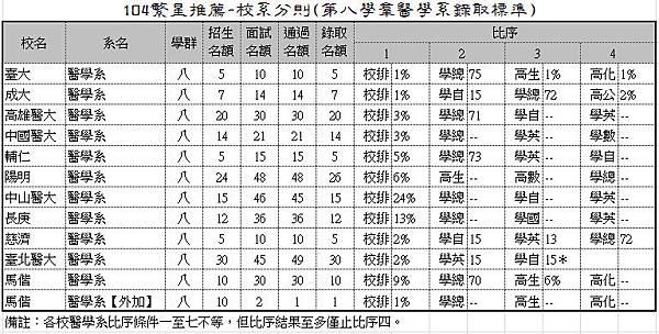 104繁星推薦-校系分則(第八學群醫學系錄取標準)