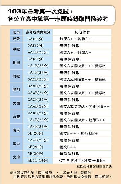 104會考_高中填志願錄取門檻_104.1.22
