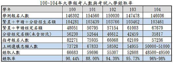 100~104年大學報考人數與考試入學錄取率(NEW)
