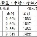 國立臺灣大學近4年繁星、申請、考試入學核定名額統計表