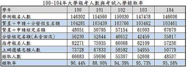 100~104年大學報考人數與考試入學錄取率