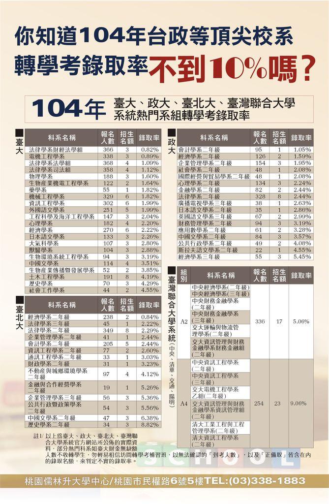 104升S4_104轉學考錄取率_8.20