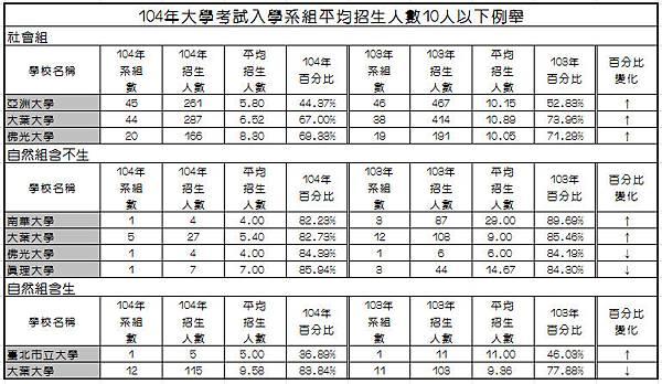 104年大學考試入學系組平均招生人數10人以下例舉