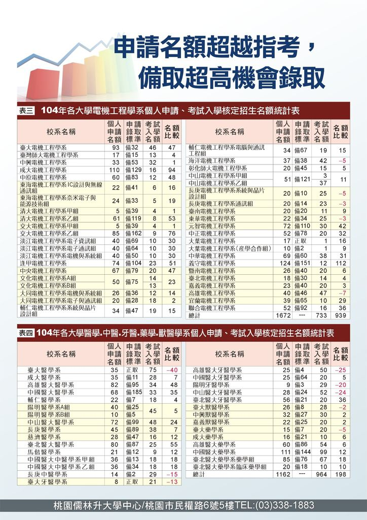 104_升S4_升學資訊_第2頁_104.8.31