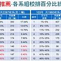 繁星推薦-各系組校排百分比統計表(104%103)