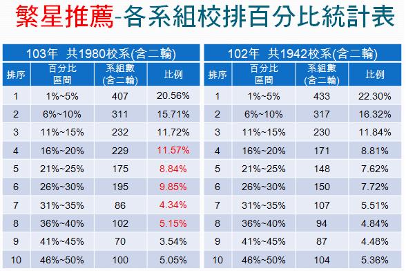 繁星推薦-各系組校排百分比統計表(103&102)