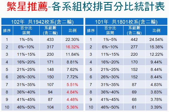 繁星推薦-各系組校排百分比統計表(102&101)