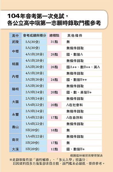 104_會考各高中錄取門檻_104.10.30