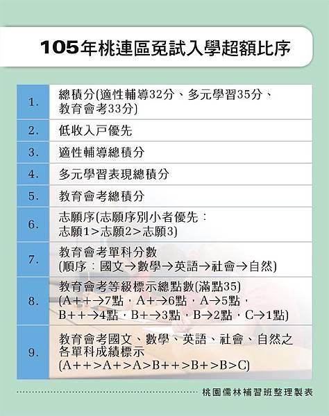 105年桃園區免試入學超額比序順序_104.10.30