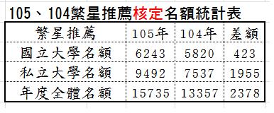 105年104年繁星推薦核定名額表