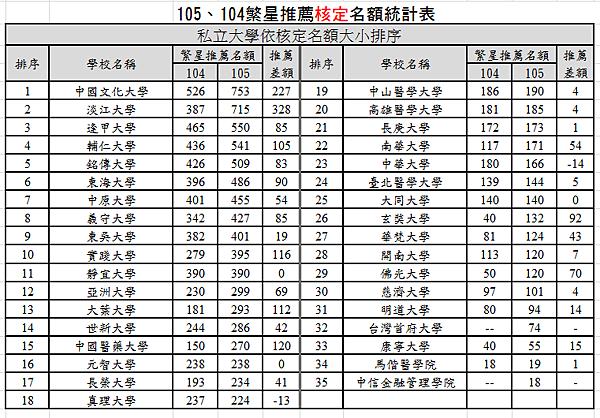 105.104私立繁星名額統計