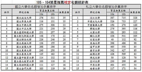 105.104繁星增加名額統計