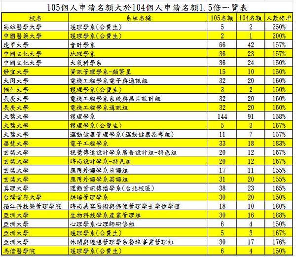 105個人申請名額大於104個人申請名額1.5倍一覽表(2)